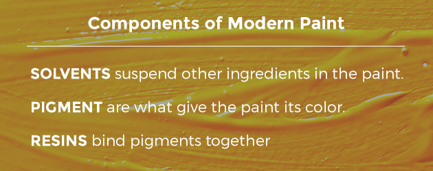 Components of modern paint include solvents, pigment and resins